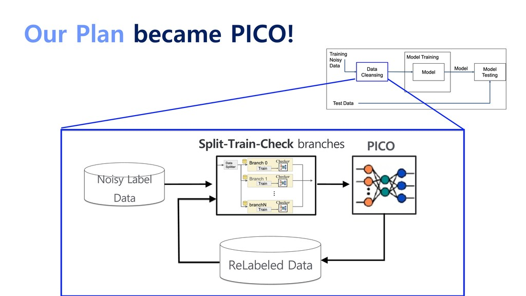 Our Plan became PICO! Noisy Label Data ReLabele...