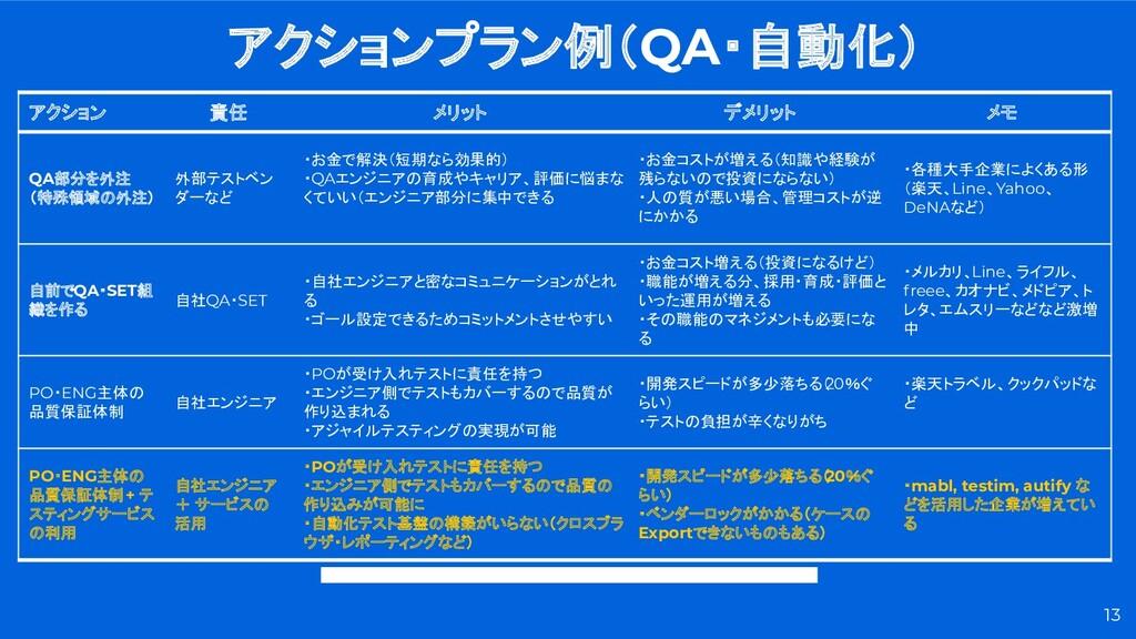 アクション 責任 メリット デメリット メモ QA部分を外注 (特殊領域の外注) 外部テストベ...