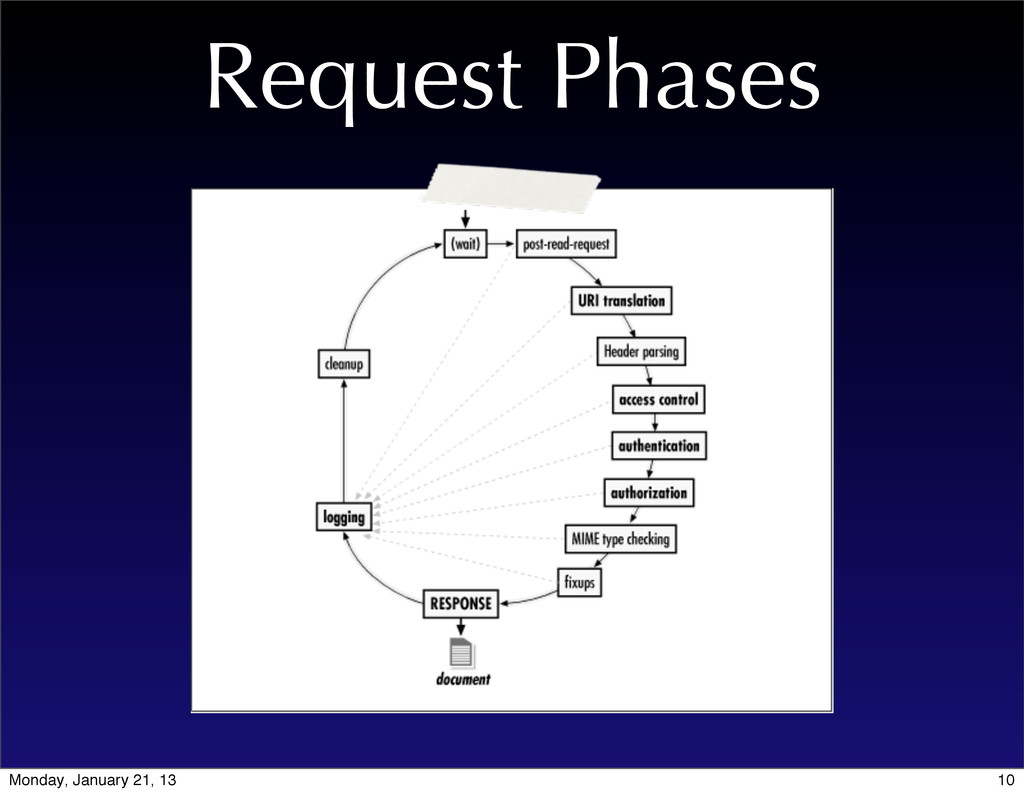 Request Phases 10 Monday, January 21, 13