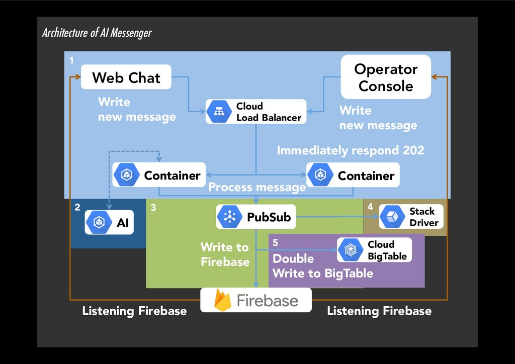4 Architecture of AI Messenger PubSub Web Ch...