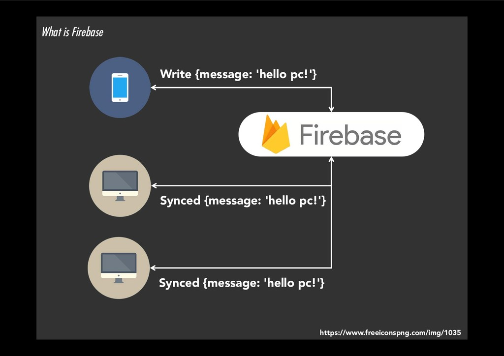 What is Firebase https://www.freeiconspng.com/...