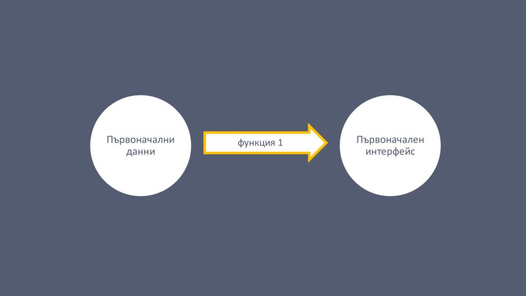 Първоначални данни функция 1 Първоначален интер...