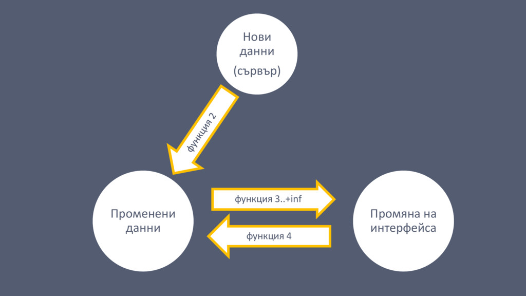 Променени данни функция 3..+inf Промяна на инте...
