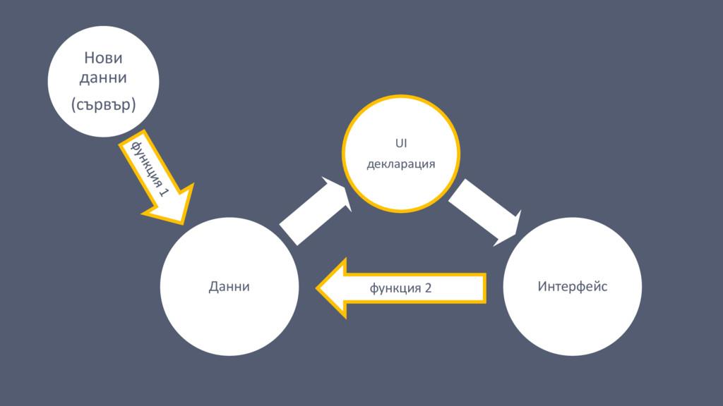 Данни Интерфейс функция 2 UI декларация Нови да...