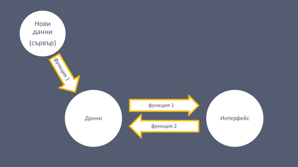 Данни функция 1 Интерфейс функция 2 Нови данни ...