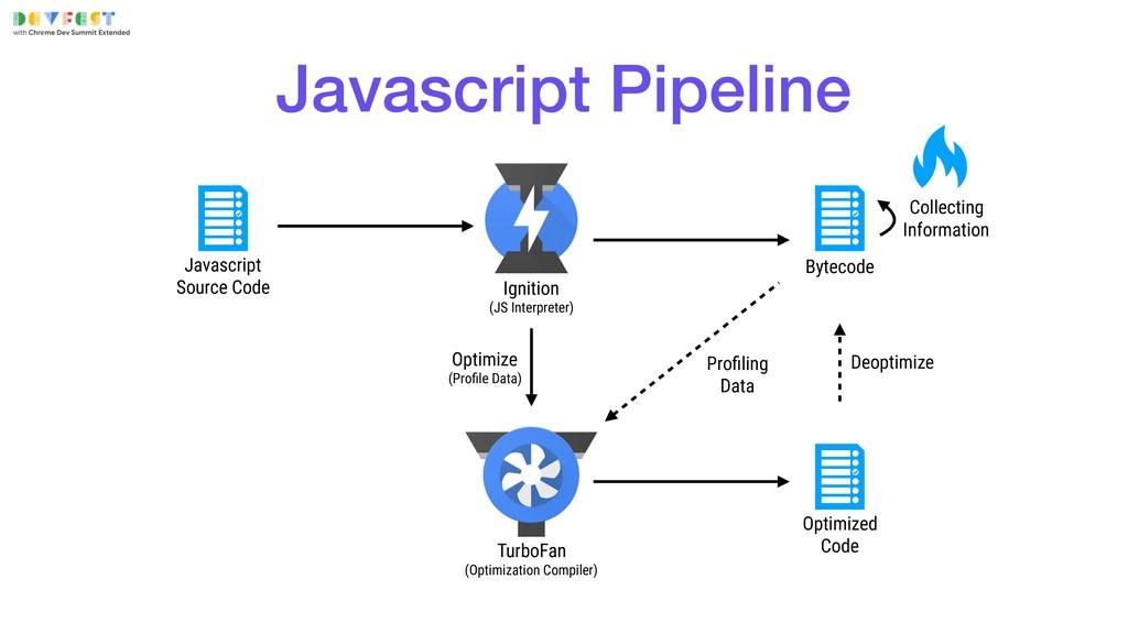 Javascript Source Code Ignition (JS Interpret...