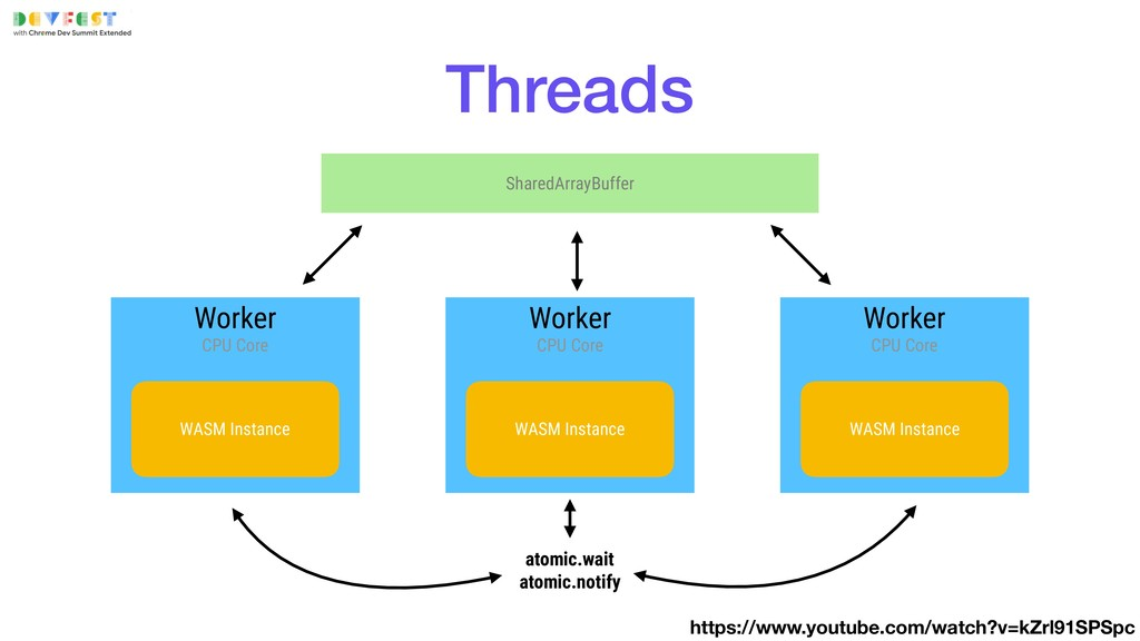 SharedArrayBuffer Threads Worker