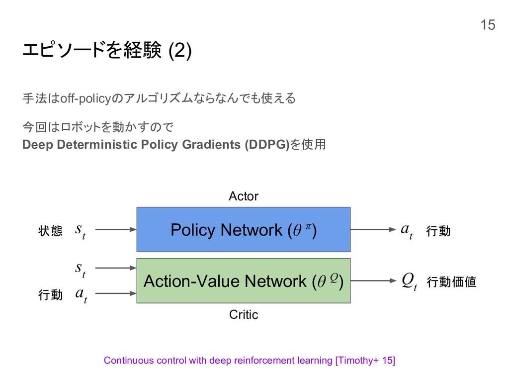 エピソードを経験 (2) 手法はoff-policyのアルゴリズムならなんでも使える 今回はロ...