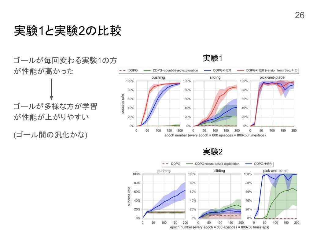 実験1と実験2の比較 ゴールが毎回変わる実験1の方 が性能が高かった ゴールが多様な方が学習 ...