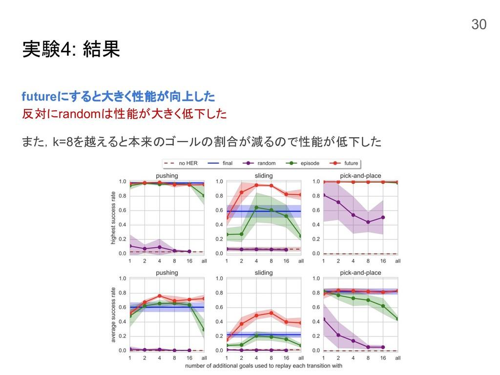 実験4: 結果 futureにすると大きく性能が向上した 反対にrandomは性能が大きく低下...