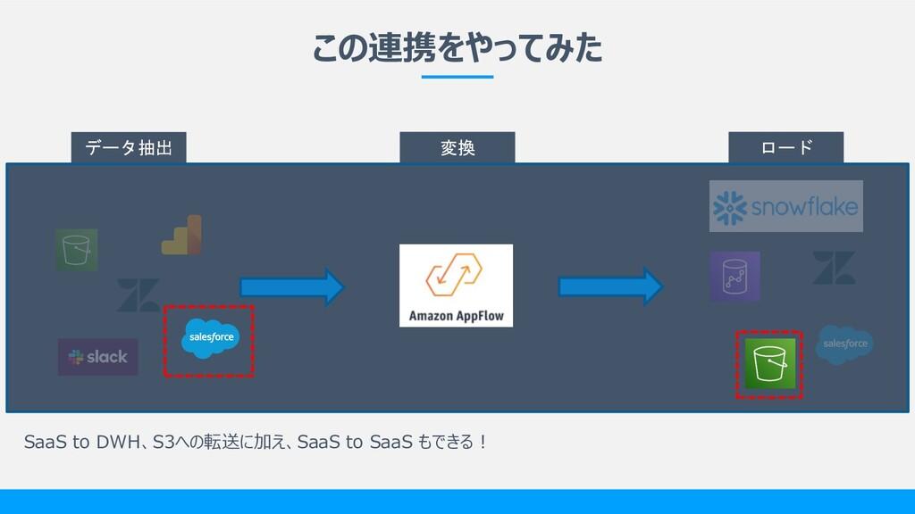 この連携をやってみた データ抽出 変換 ロード SaaS to DWH、S3への転送に加え、S...