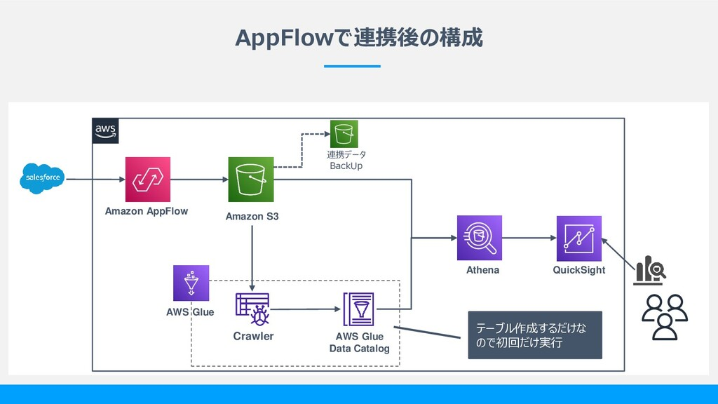 AppFlowで連携後の構成 Crawler AWS Glue Data Catalog Am...