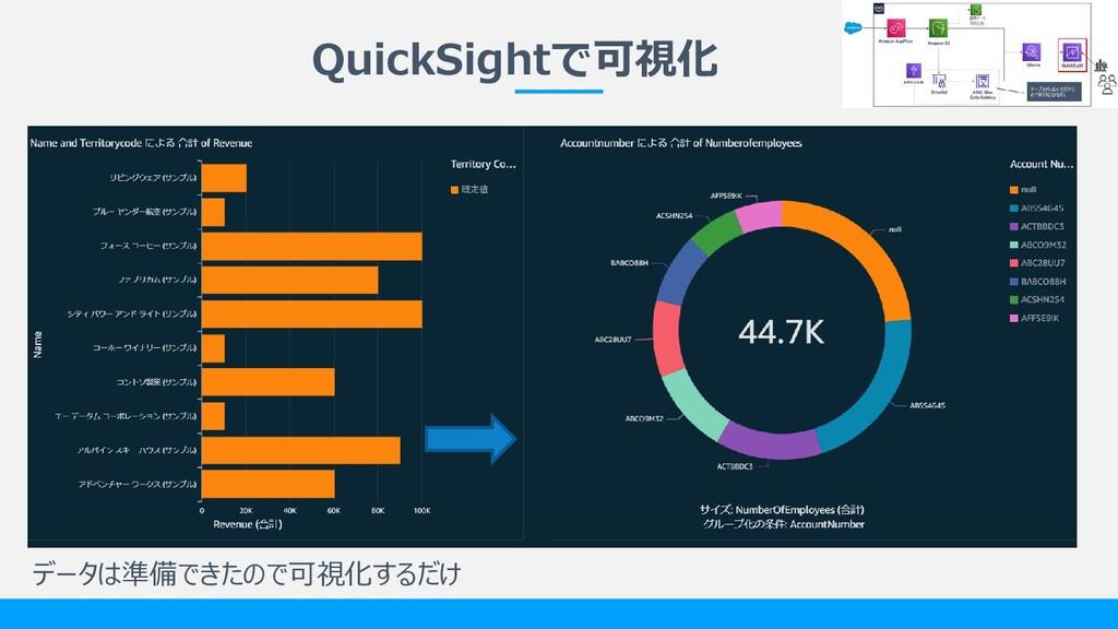 QuickSightで可視化 データは準備できたので可視化するだけ