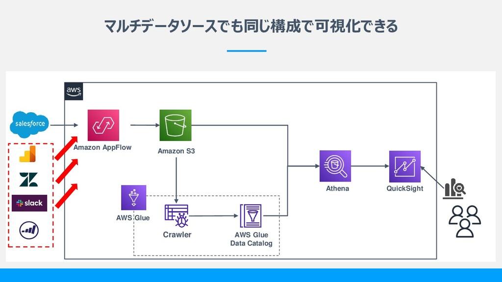 マルチデータソースでも同じ構成で可視化できる Crawler AWS Glue Data Ca...