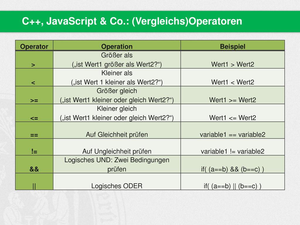 C++, JavaScript & Co.: (Vergleichs)Operatoren O...