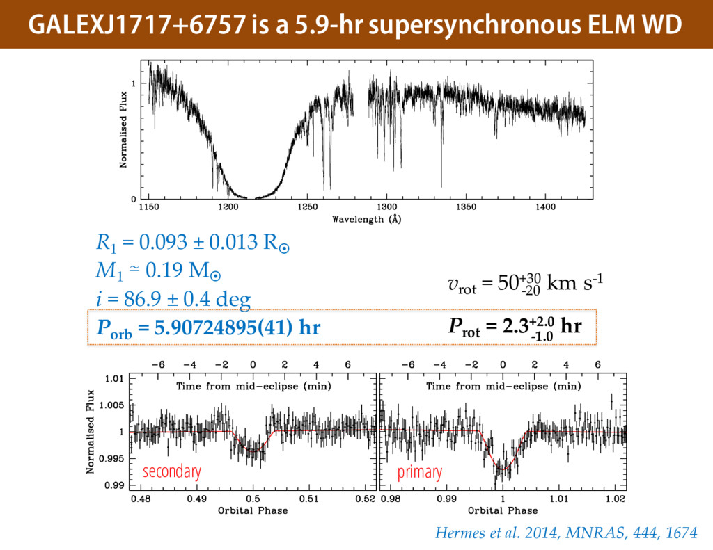 GALEXJ1717+6757 is a 5.9-hr supersynchronous EL...