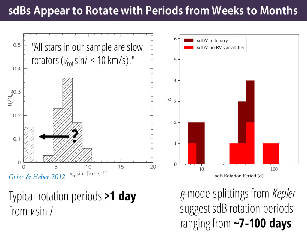 sdBs Appear to Rotate with Periods from Weeks t...