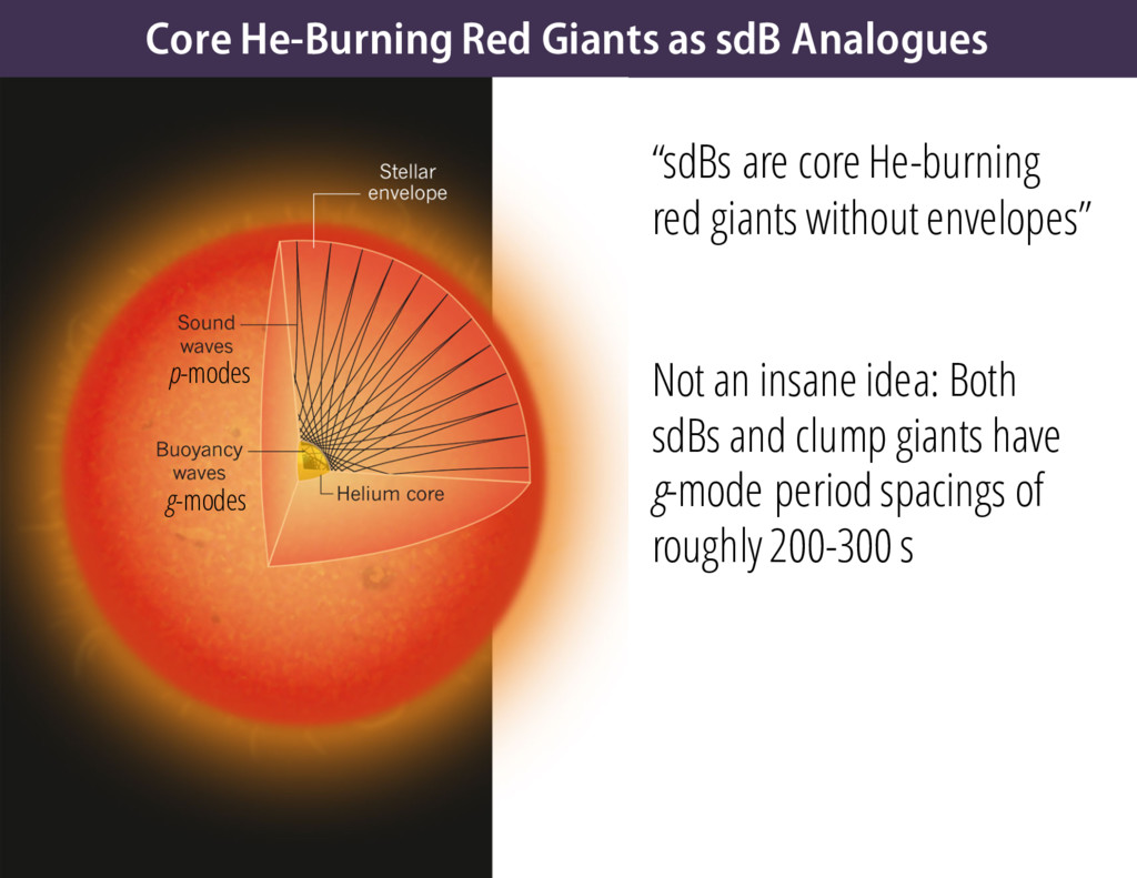 "Core He-Burning Red Giants as sdB Analogues ""sd..."
