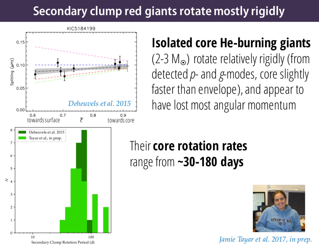 Secondary clump red giants rotate mostly rigidl...