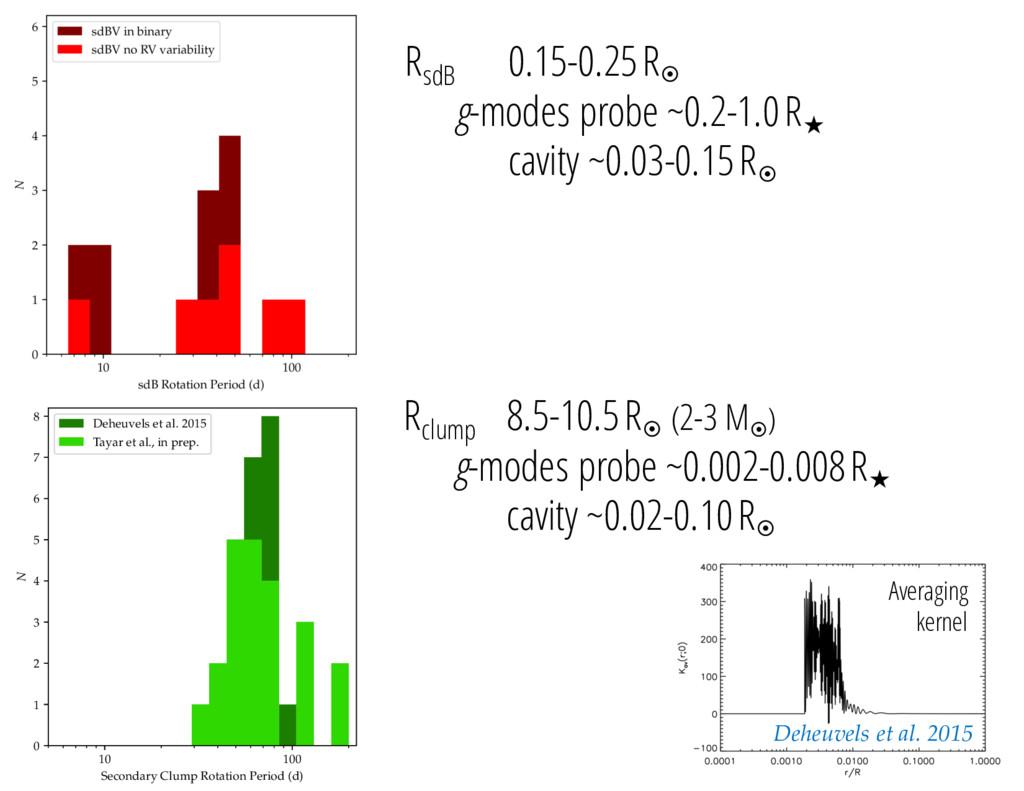 RsdB 0.15-0.25 R¤ g-modes probe ~0.2-1.0 R cav...