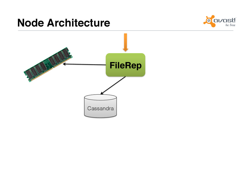 Node Architecture# FileRep# Cassandra!