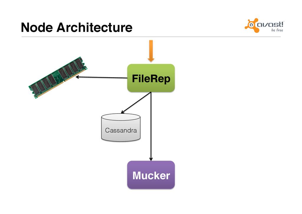 Node Architecture# FileRep# Cassandra! Mucker#