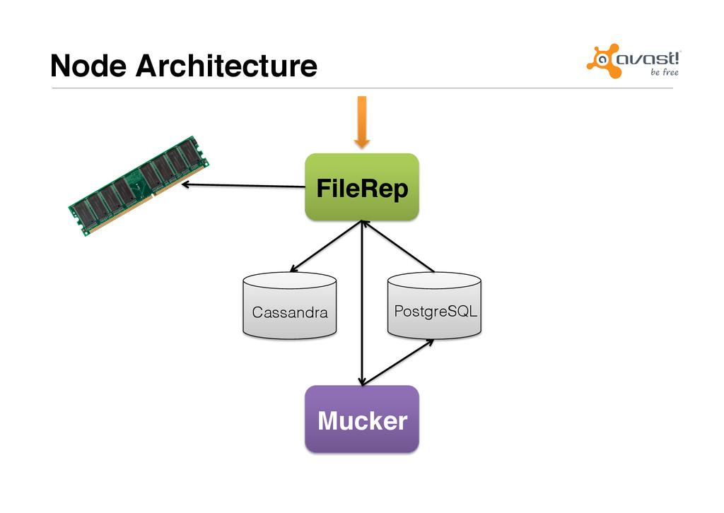 Node Architecture# FileRep# Cassandra! Mucker# ...