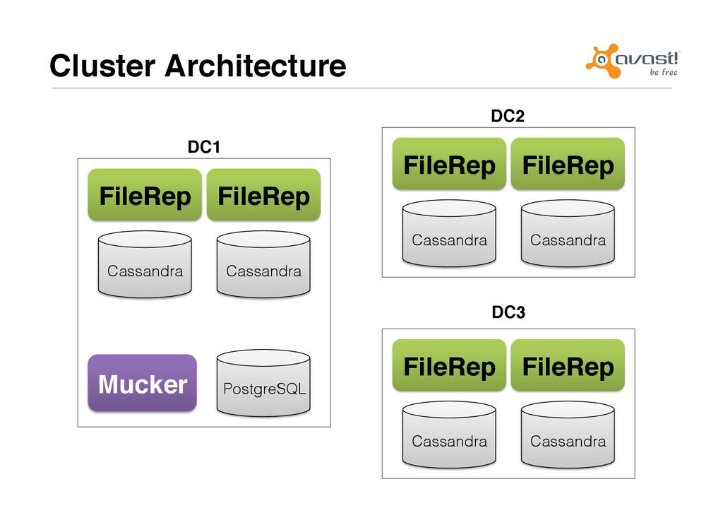 Cluster Architecture# FileRep# Cassandra! Postg...