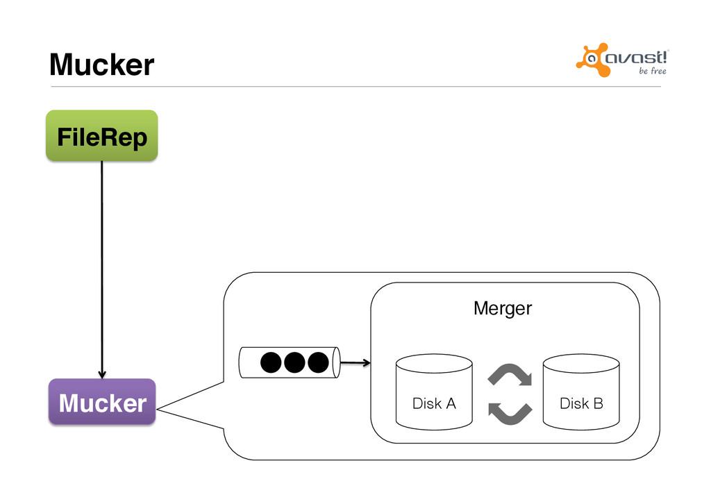"""Merger"""" Mucker# FileRep# Mucker# Disk A! Disk B!"""