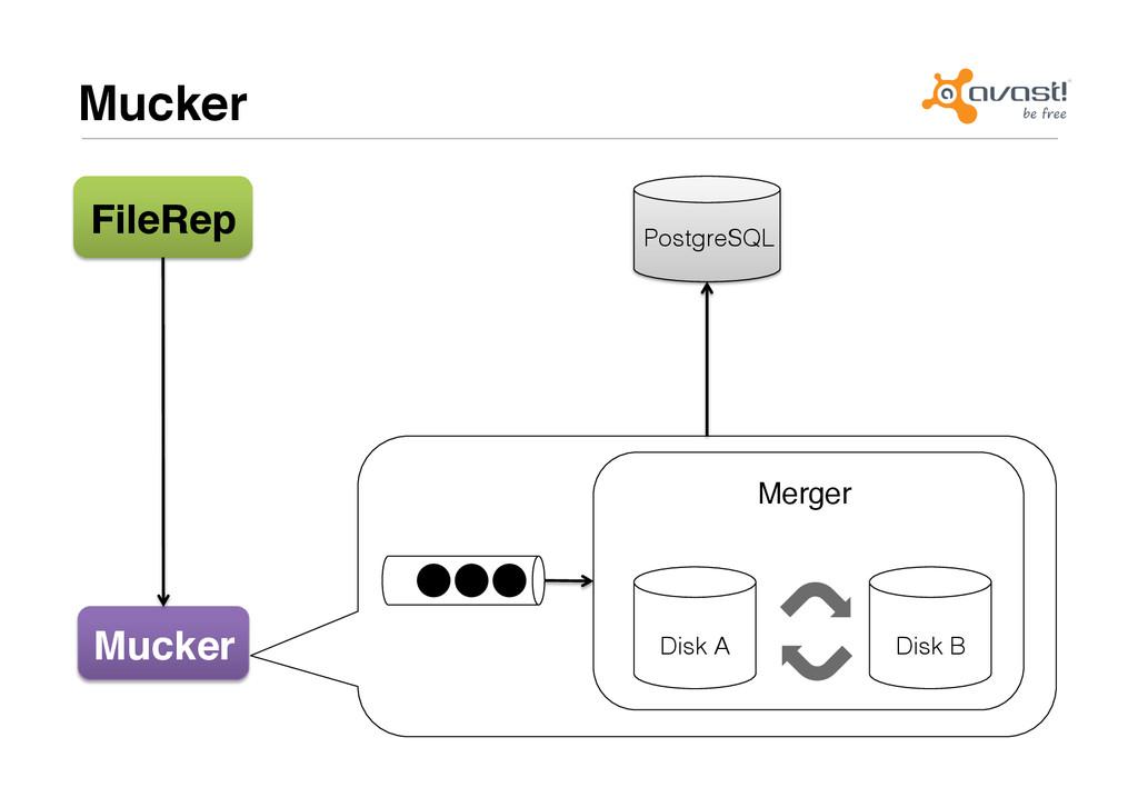 """Merger"""" Mucker# FileRep# Mucker# Disk A! Disk B..."""