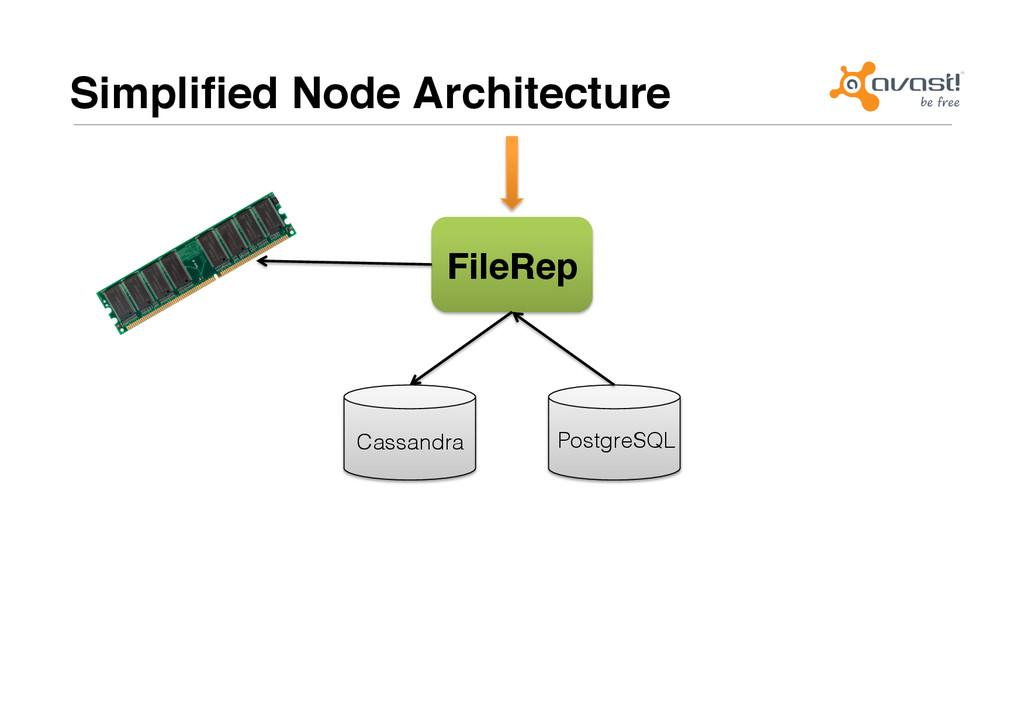 Simplified Node Architecture# FileRep# Cassandra...