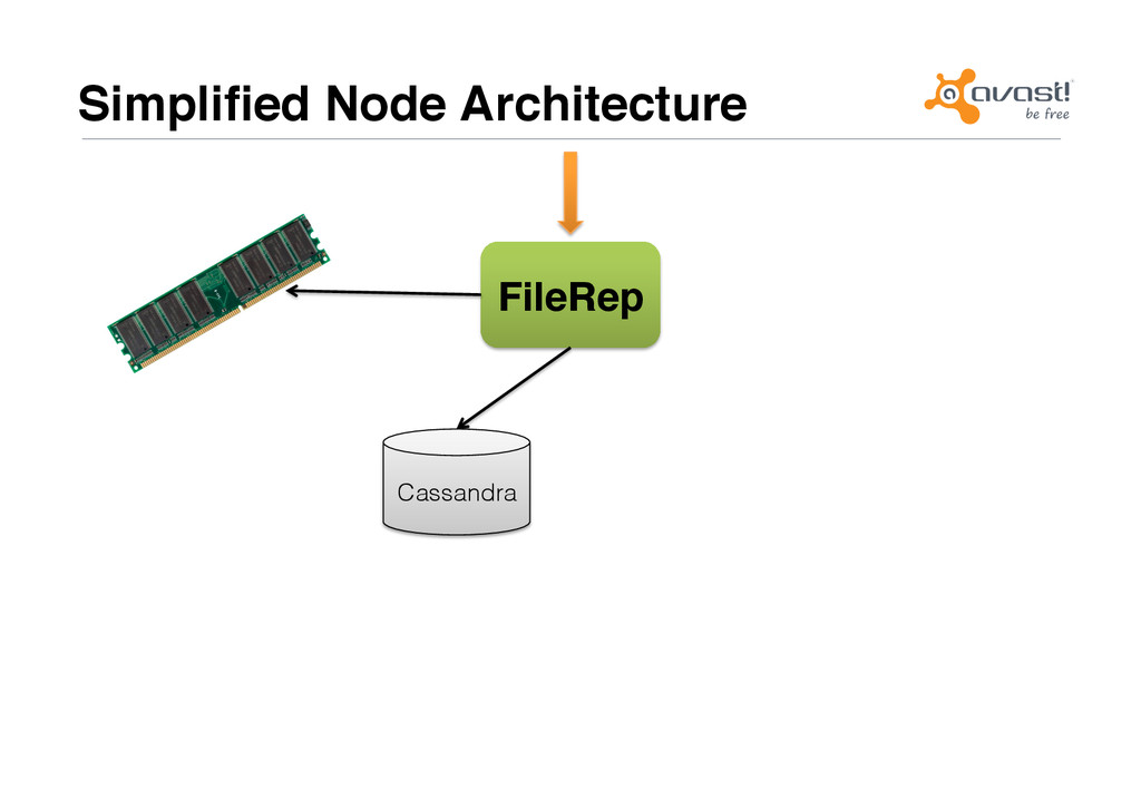 Simplified Node Architecture# FileRep# Cassandra!