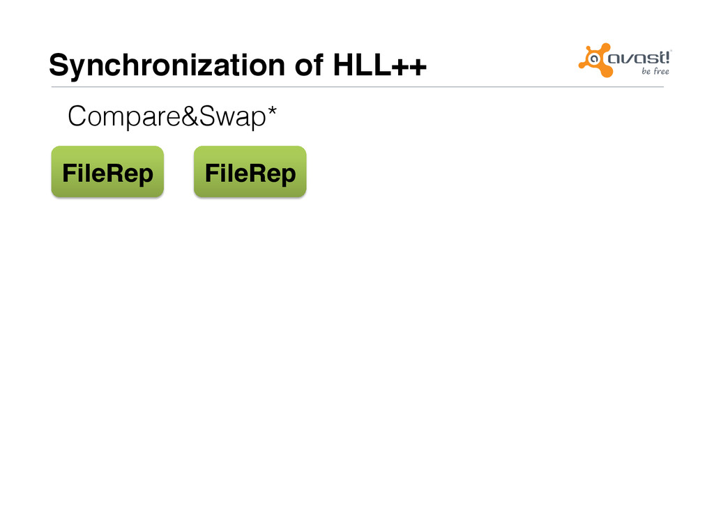 Synchronization of HLL++# Compare&Swap*! FileRe...