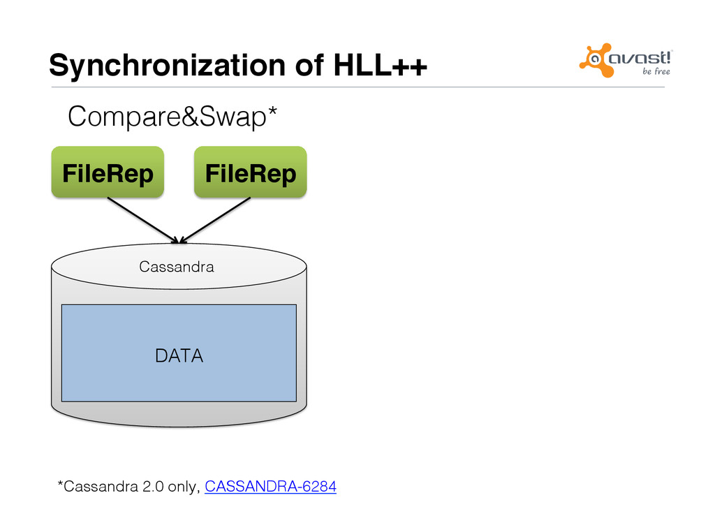 Synchronization of HLL++# Compare&Swap*! *Cassa...