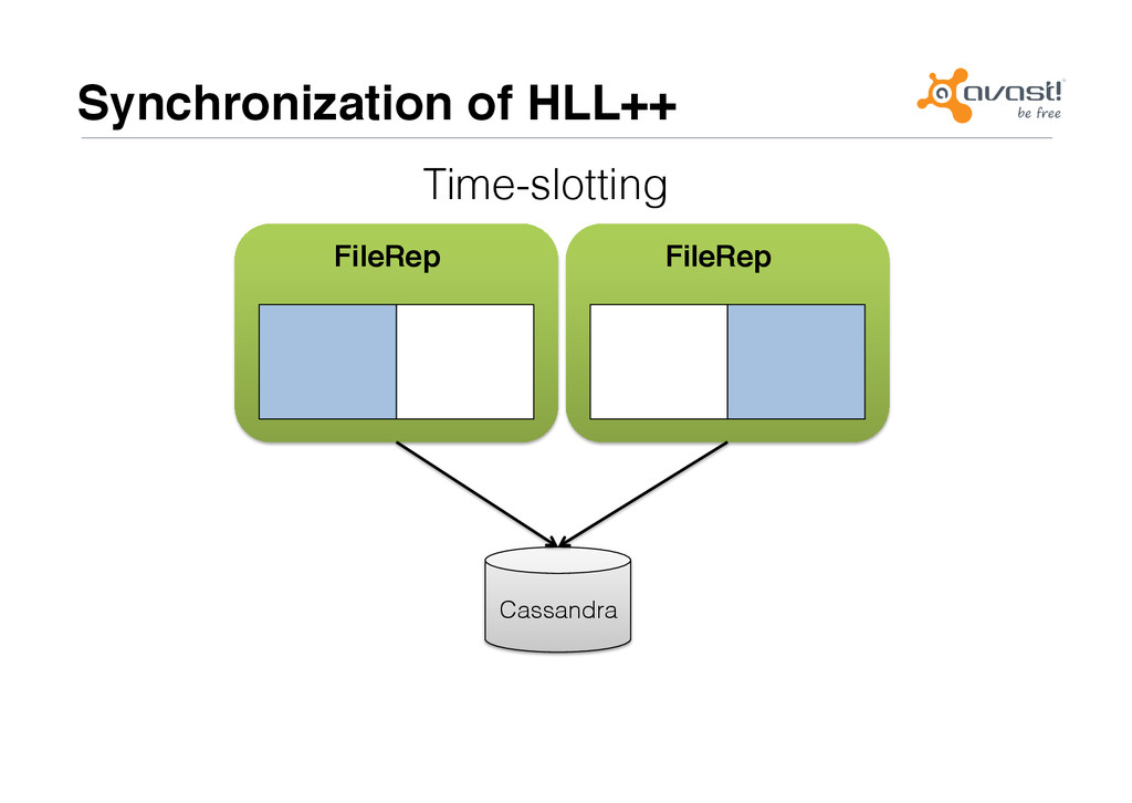 Synchronization of HLL++# Time-slotting! FileRe...