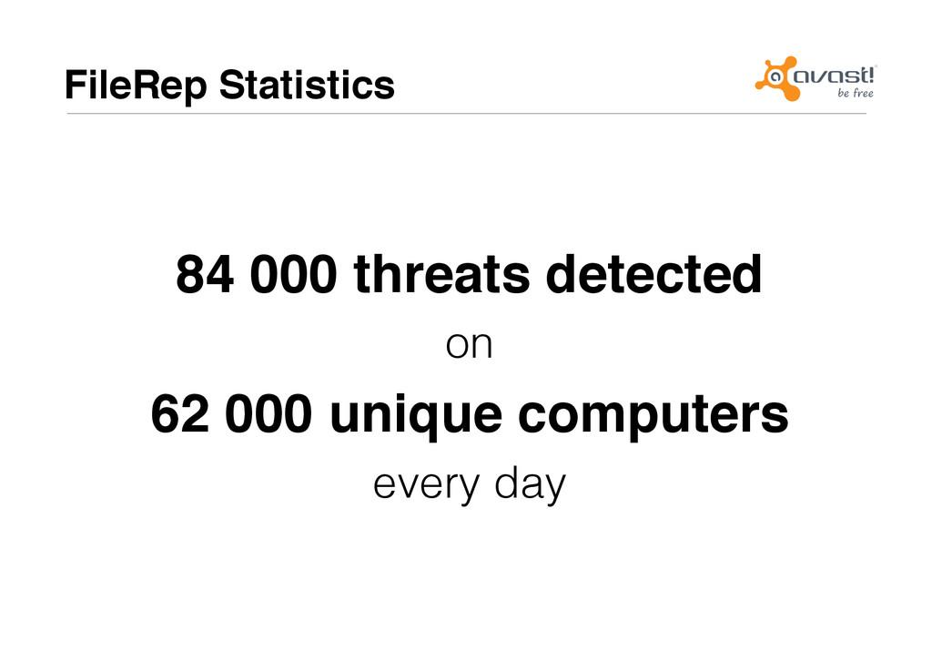 FileRep Statistics# 84 000 threats detected# on...