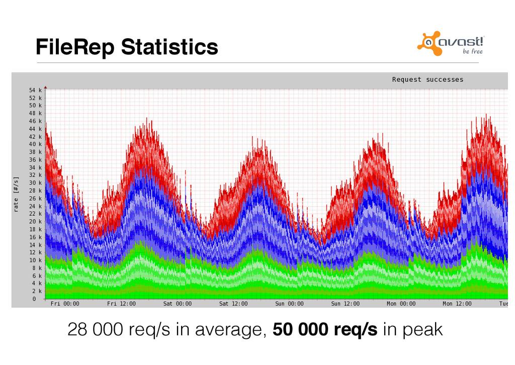 FileRep Statistics# 28 000 req/s in average, 50...