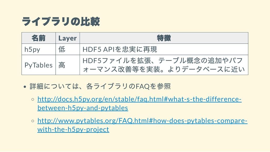 ライブラリの比較 名前 Layer 特徴 h5py 低 HDF5 API を忠実に再現 PyT...