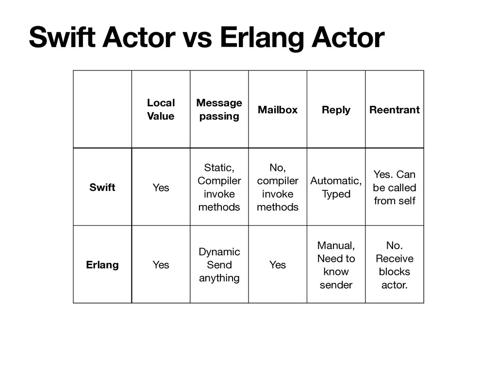 Swift Actor vs Erlang Actor Local Value Message...