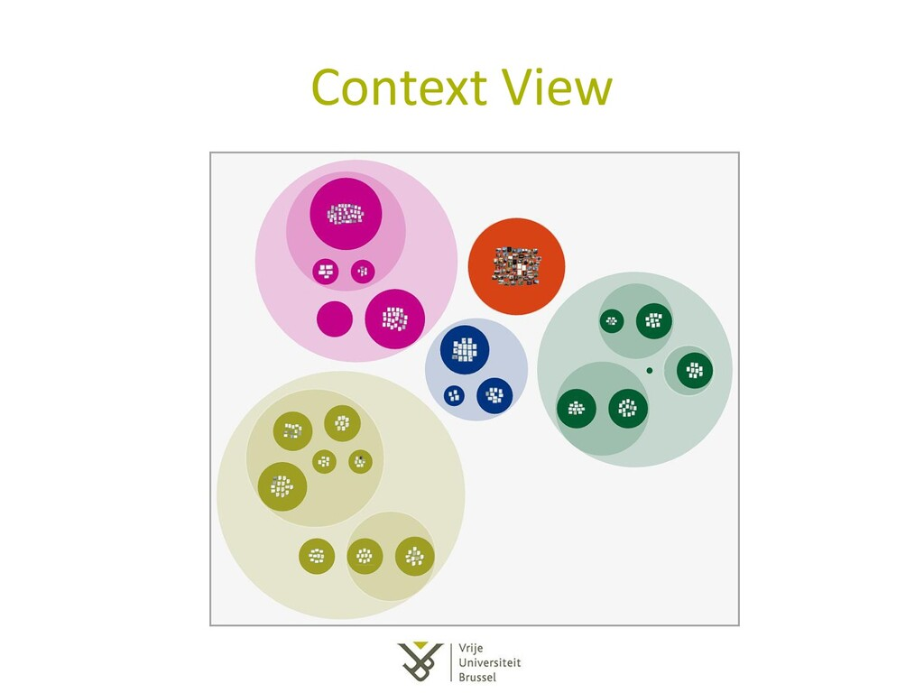Context View