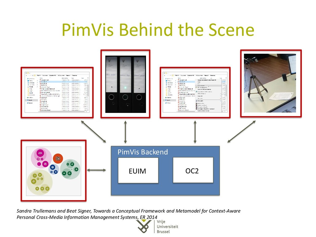 PimVis Behind the Scene EUIM OC2 PimVis Backend...