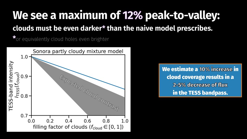 clouds must be even darker* than the naive mode...