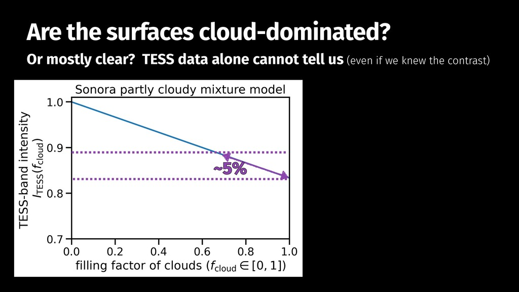 Or mostly clear? TESS data alone cannot tell us...