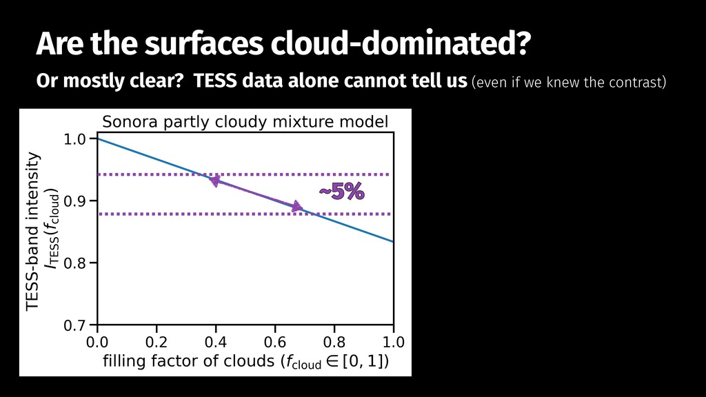 ~5% Or mostly clear? TESS data alone cannot tel...