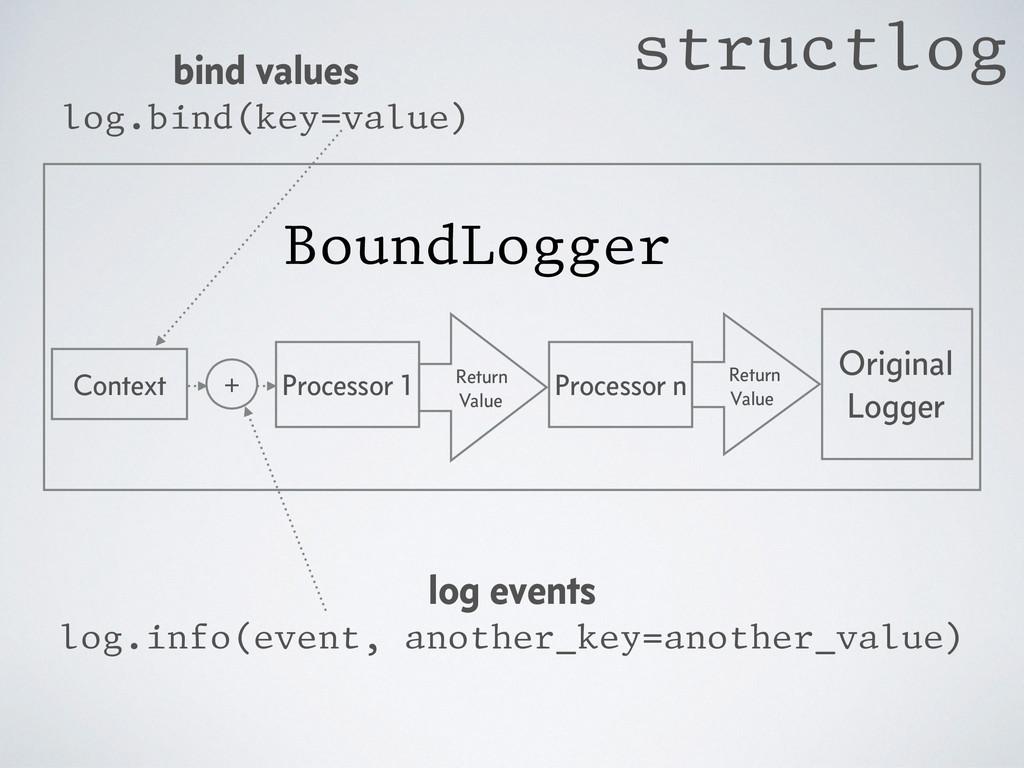 Original Logger BoundLogger Processor 1 Process...