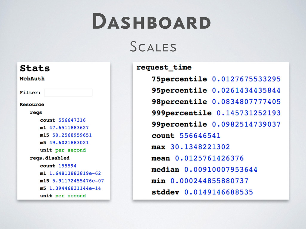 Dashboard Scales