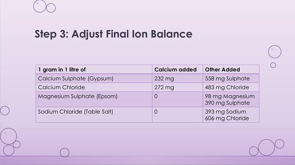 Step 3: Adjust Final Ion Balance 1 gram in 1 li...