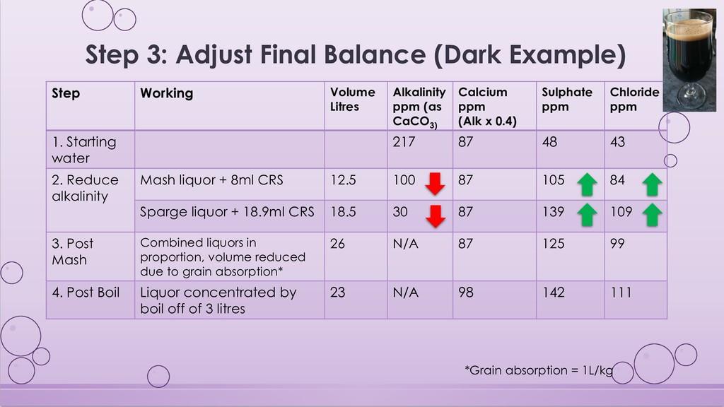 Step 3: Adjust Final Balance (Dark Example) Ste...