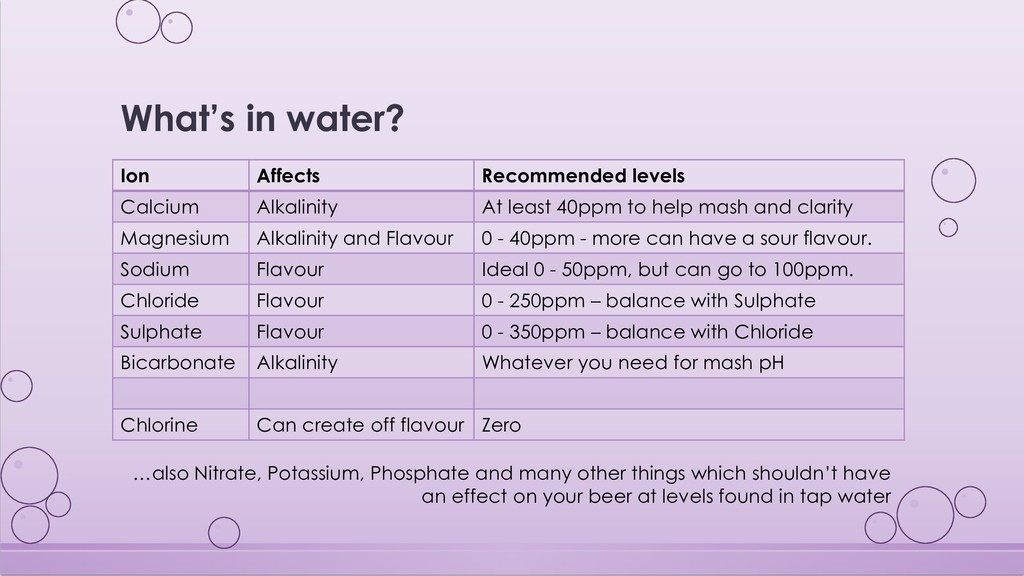 What's in water? Ion Affects Recommended levels...