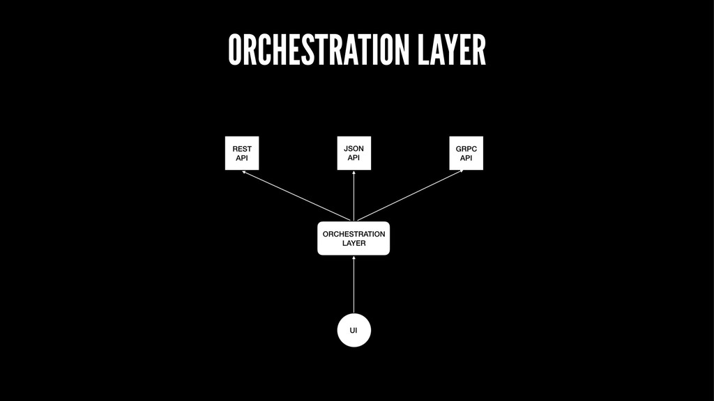 ORCHESTRATION LAYER